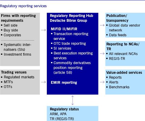Deutsche Börse Market Data + Services -Regulatory Reporting Hub